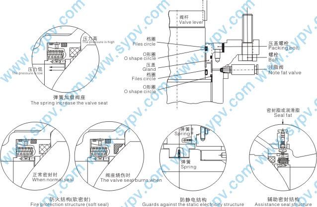 1、O型固定式球阀采用固定球设计,相对运动部位均采用磨擦系数极小自润滑材料,因而操作扭矩小,此外密封润滑脂的长期密封,使得操作更加灵活。 2、阀门采用高平台结构,ISO5211连接标准,能使安装电/气动执行器更为专业化。 3、O型固定式球阀采用全通径或缩径设计,流通阻力小。 4、金属硬密封O型固定式球阀采用双向金属可动密封结构,具有自动补偿及自洁功能,密封性能优越。 5、O型固定式球阀采用固定球设计,并增加了预紧力弹簧,使得球阀具有自动泄压功能。 6、每个球阀都有两个可动密封座,两个方向都能密封,因而安装